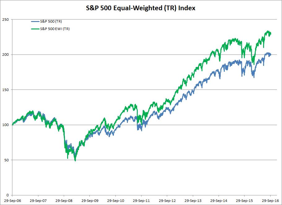Performance Comparison: S&P 500 (TR) Index v. S&P 500 EWI (TR) Index